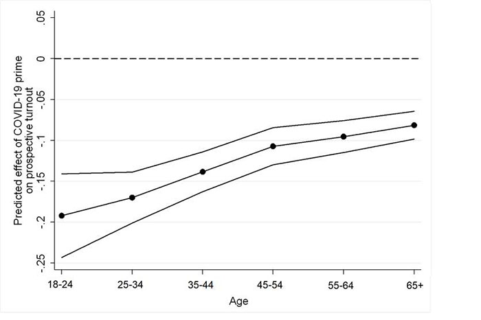 Figure 1. Predicted reduction in turnout intention by age group.