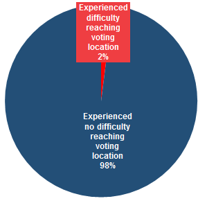 Voting Facilities—Distance and Ease of Access