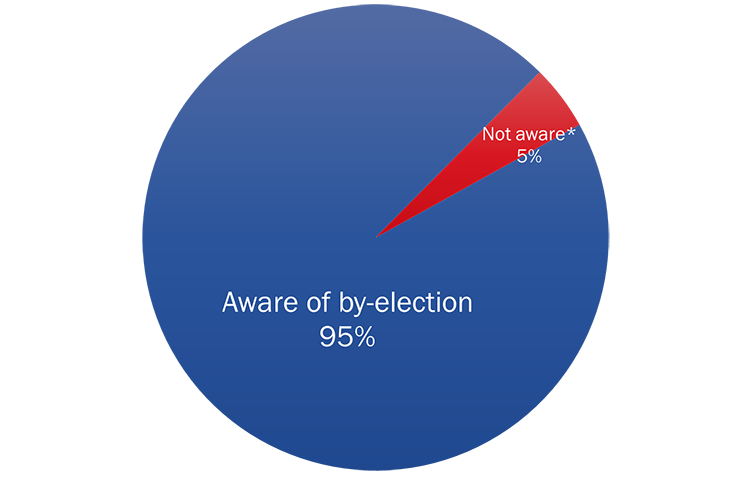 Figure 1: Awareness of By-election