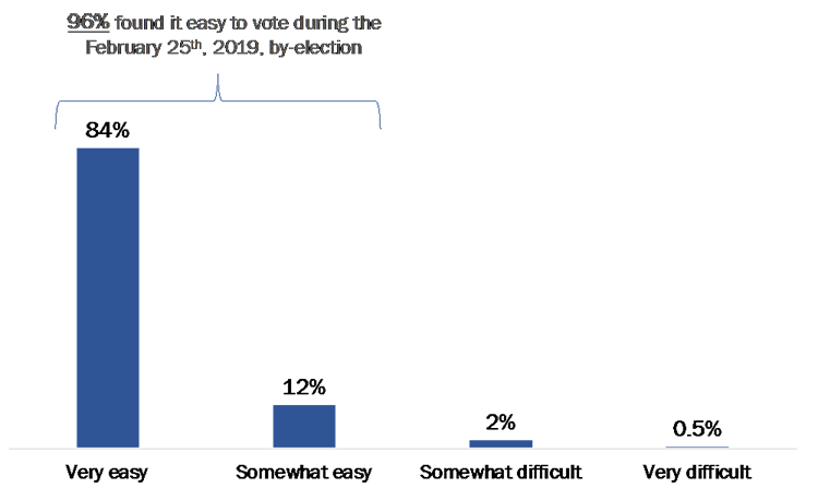 figure 21: Ease of Voting