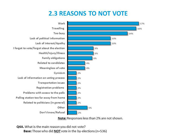 2.3 Reasons to not Vote