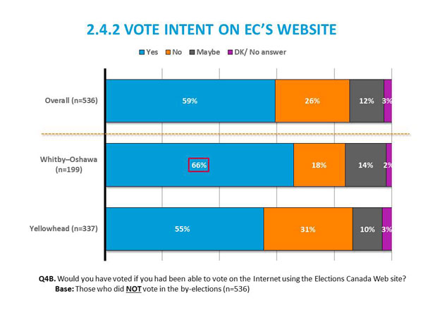 2.4.2	Vote Intent on Elections Canada's Website