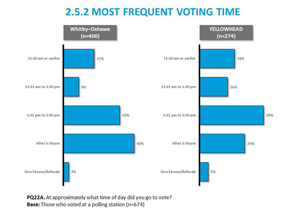 2.5.2	Most Frequent Voting Time