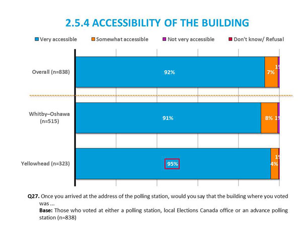 2.5.4	Accessibility of the Building