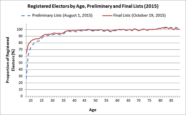 Registered Electors by Age, Preliminary and Final Lists (2015)