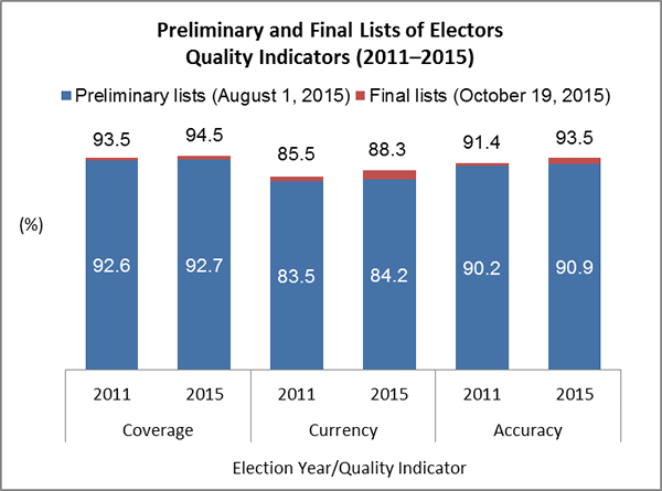 Preliminary and Final Lists of Electors Quality Indicators (2011–2015)