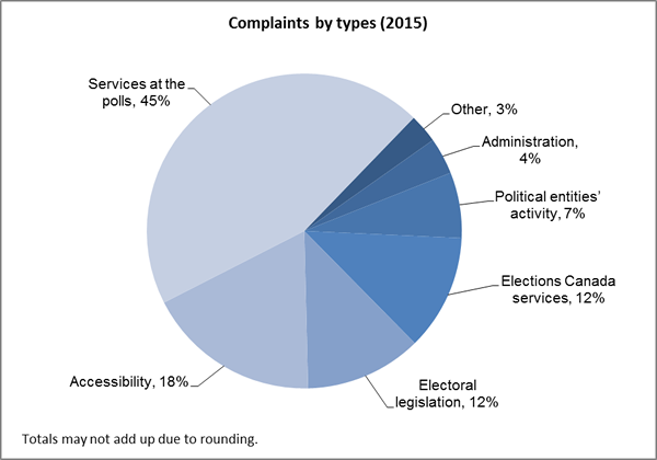 Complaints by types (2015)