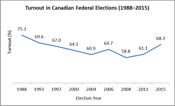 Turnout in Canadian Federal Elections (1988–2015)