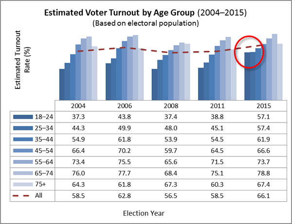 Estimated Voter Turnout by Age Group (2004–2015) (Based on electoral population)