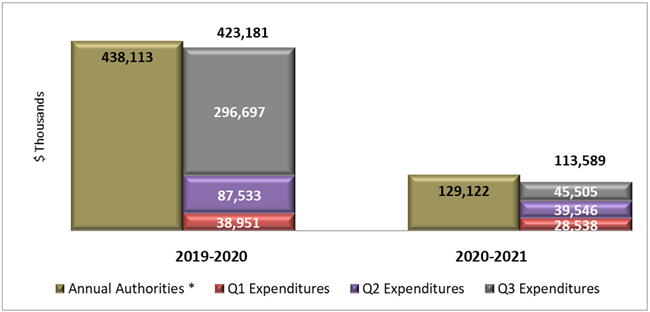 First Three Quarters' Expenditures Compared to Annual Authorities (Appropriation and Statutory Authority)