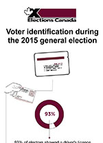 Voter ID in the 2015 general election